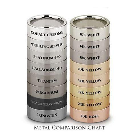 Metal comparison chart   fascinating!   Useful Allsorts