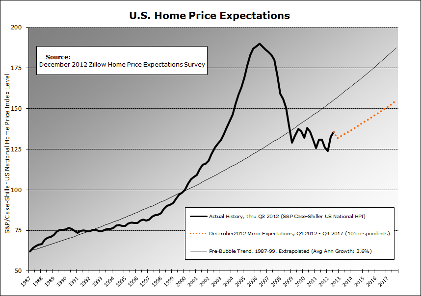 Zillow Dec2012 HPE Projections Chart