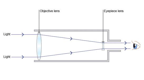 edex_phy_refracting