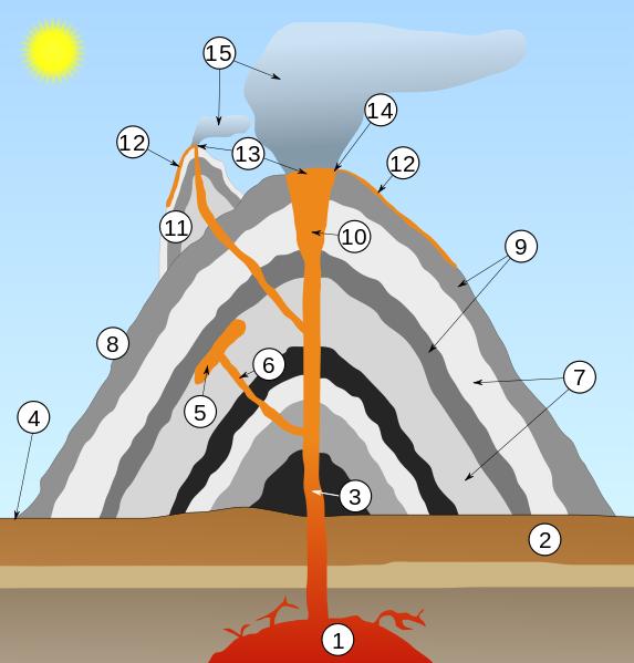 Archivo:Volcano scheme.svg