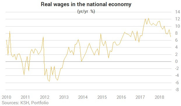Image result for hungary real wage growth