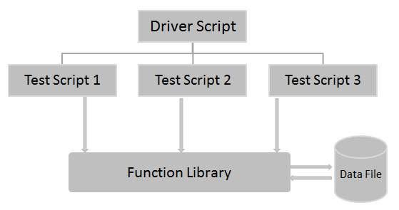 Hybrid Framework in Automation Testing
