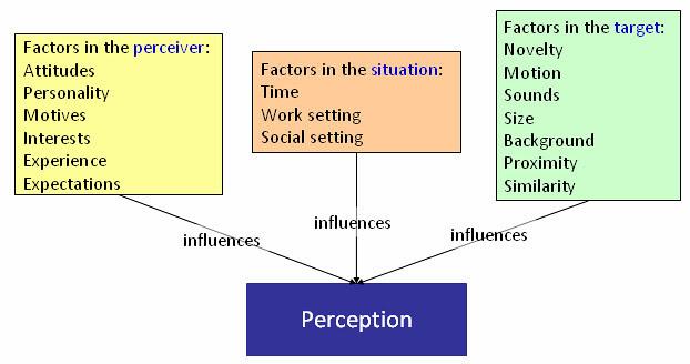 2011_05_14_Perception_InfluencingFactor