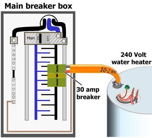 Install Bifold Doors New Construction Electric Water Heater