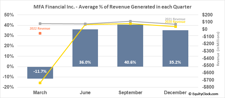 MFA Financial Inc. (NYSE:MFA) Seasonal Chart | Equity Clock