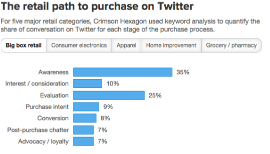 twitter retail path