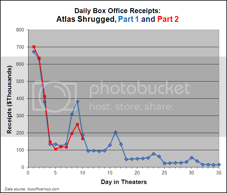 Chart: Daily Box Office Receipts, Atlas Shrugged, Part 1 and Part 2, through day 10 of part 2