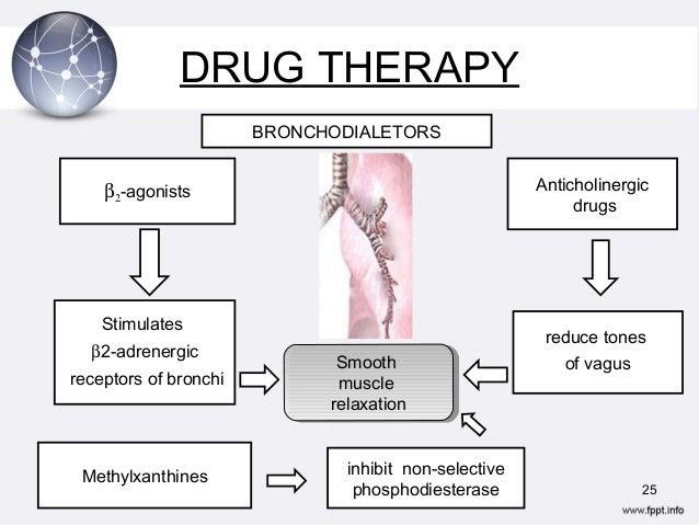 anticholinergic medication - pictures, photos