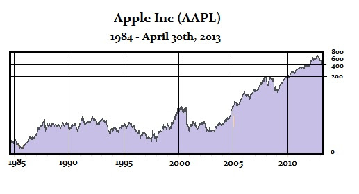Apple 4-30-2013