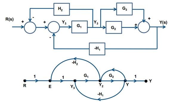 block diagram and signal flow graph - intercambiosrecibidosyregalitos  intercambiosrecibidosyregalitos - blogger