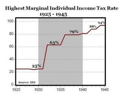 Great Depression- Economic - U.S and Canada Culture Region