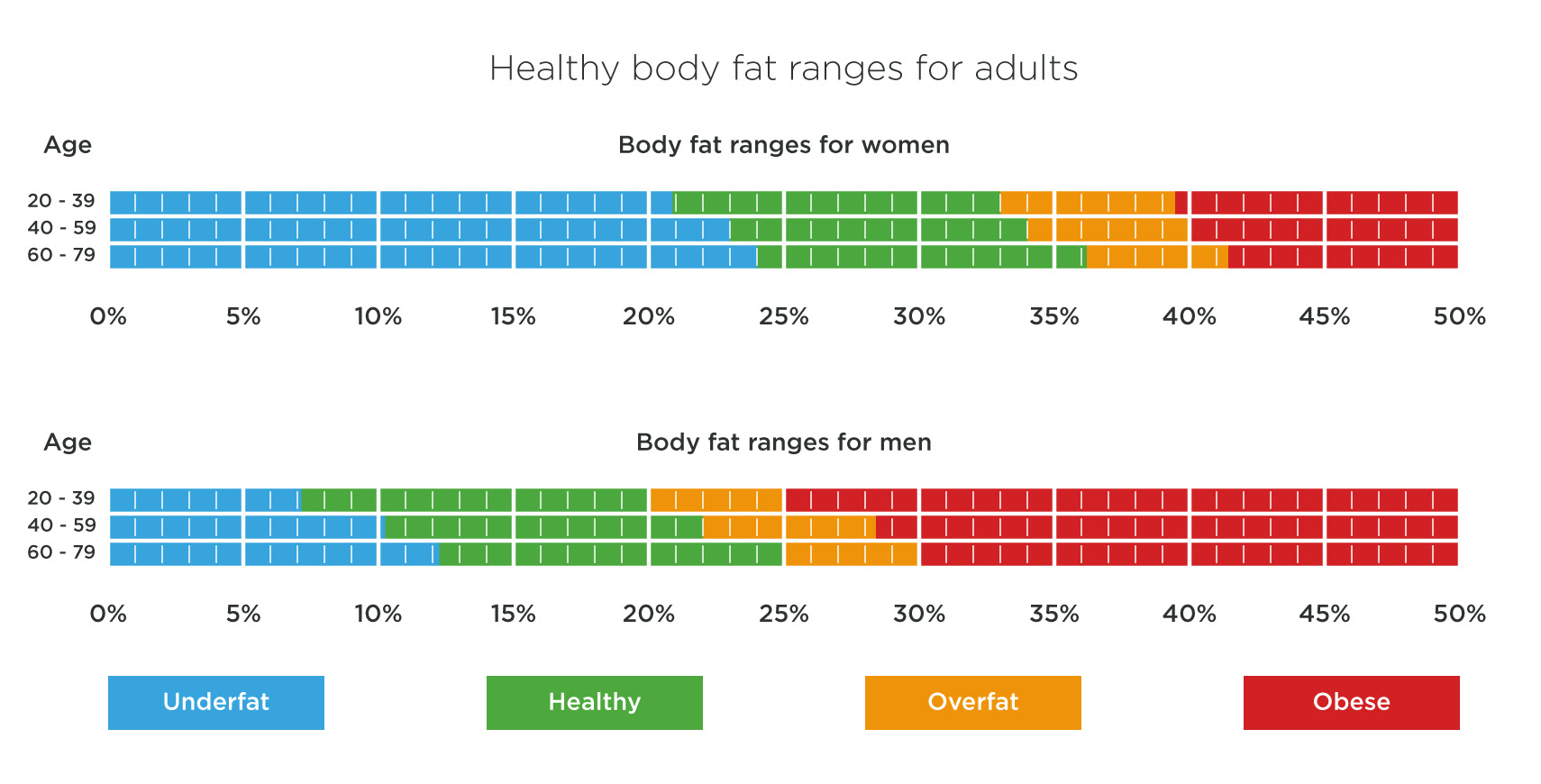 lean body fat percentage calculator