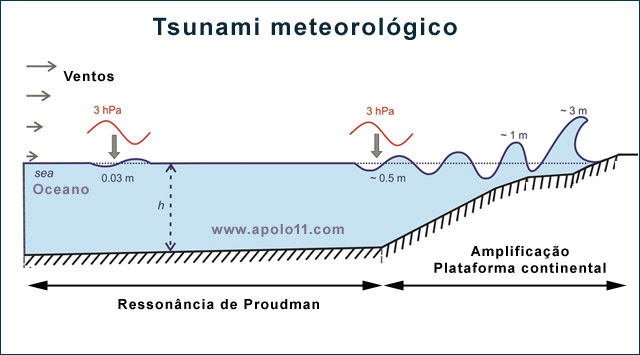 Grafico mostra como ocorre o tsunami meteorologico