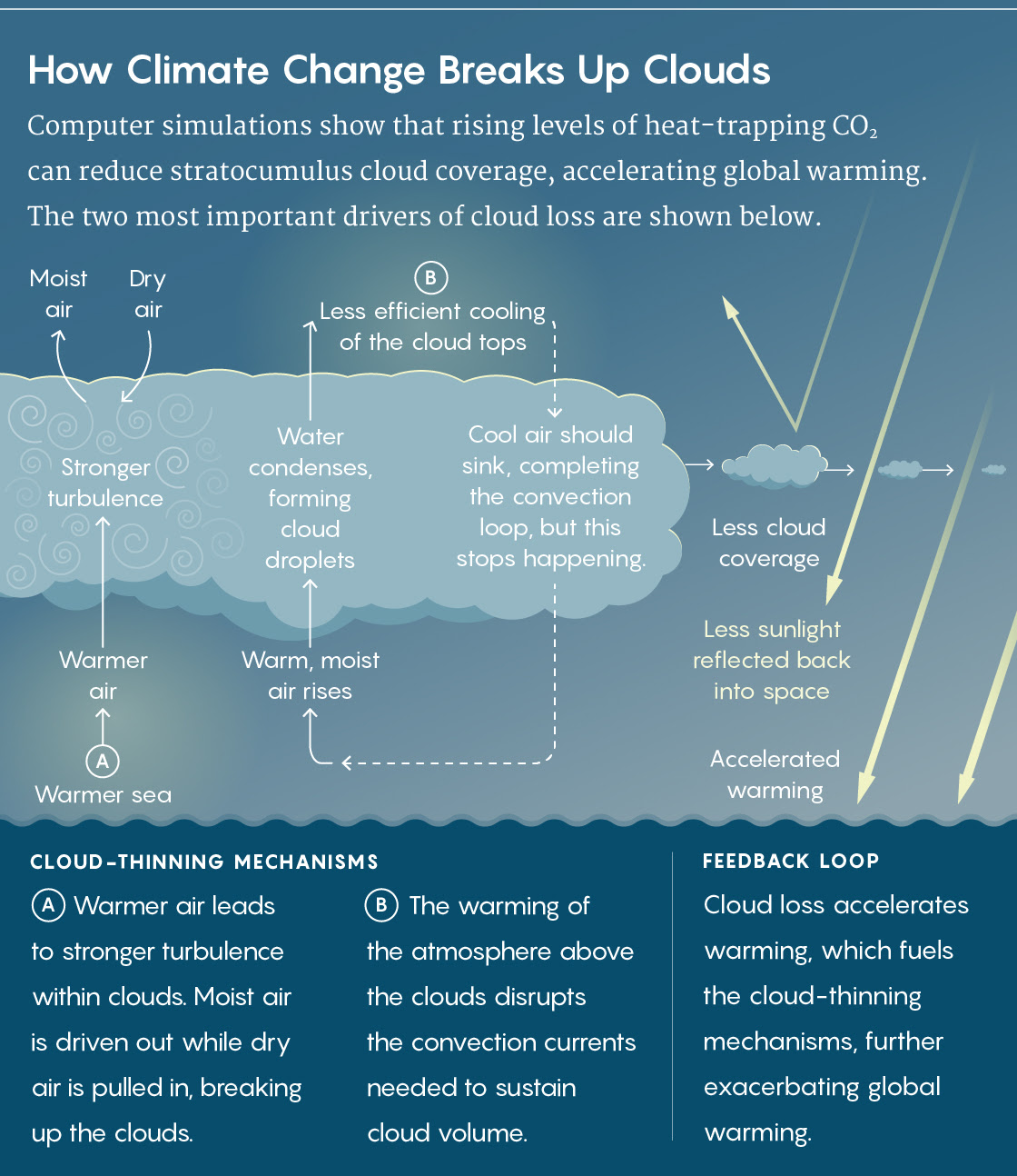 How important are clouds to our climate? | Sustainability Math