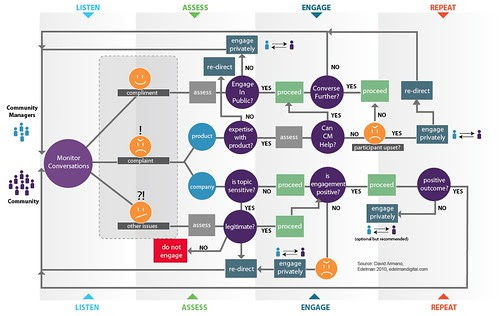 Community Management Scenario Map by David Armano