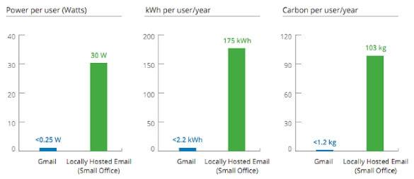 Google energy efficiency