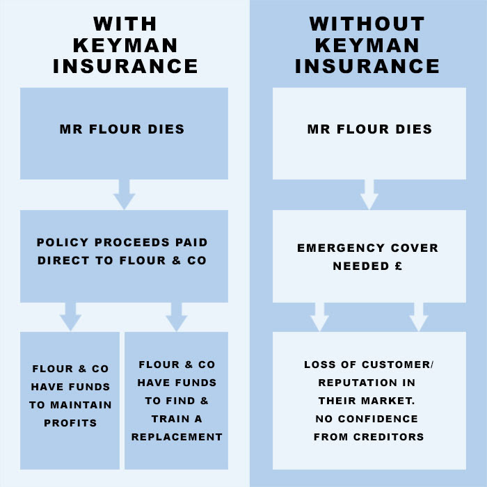 How Key Man Insurance Can Save Your Business - Your Money ...