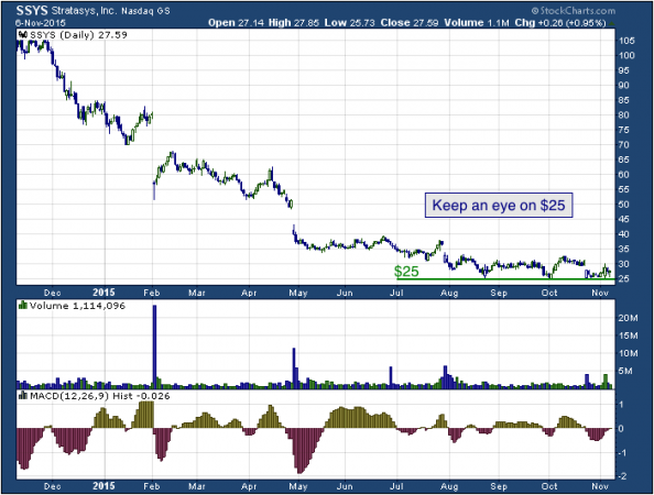 1-year chart of Stratasys (NASDAQ: SSYS)