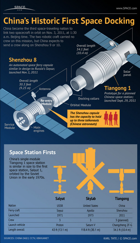 Learn about the docking of China's Shenzhou 8 and the Tiangong space station in this SPACE.com infographic.