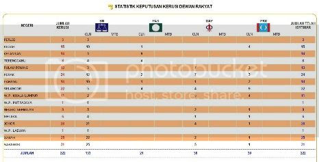 photo ResultsParlimenPRU13GE13small_zps3cd6e92a.jpg