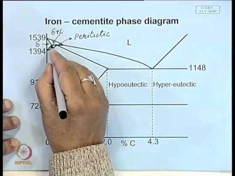 Mod-01 Lec-23 Iron-Carbon Phase Diagram - YouTube