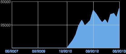 Gráfico de visualizações de página no Blogger
