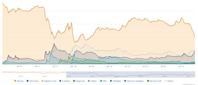 La domination du marché Bitcoin tombe à 40% au plus bas en trois ans