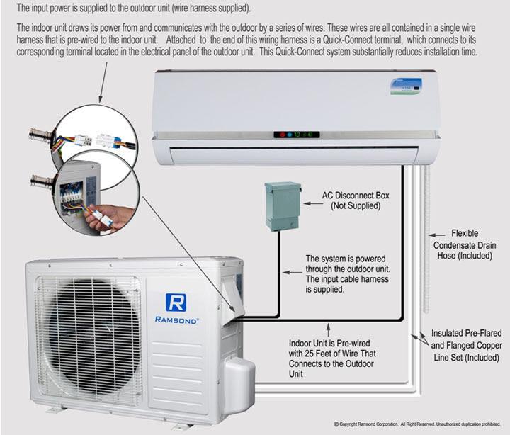ductless mini split air conditioner quick install