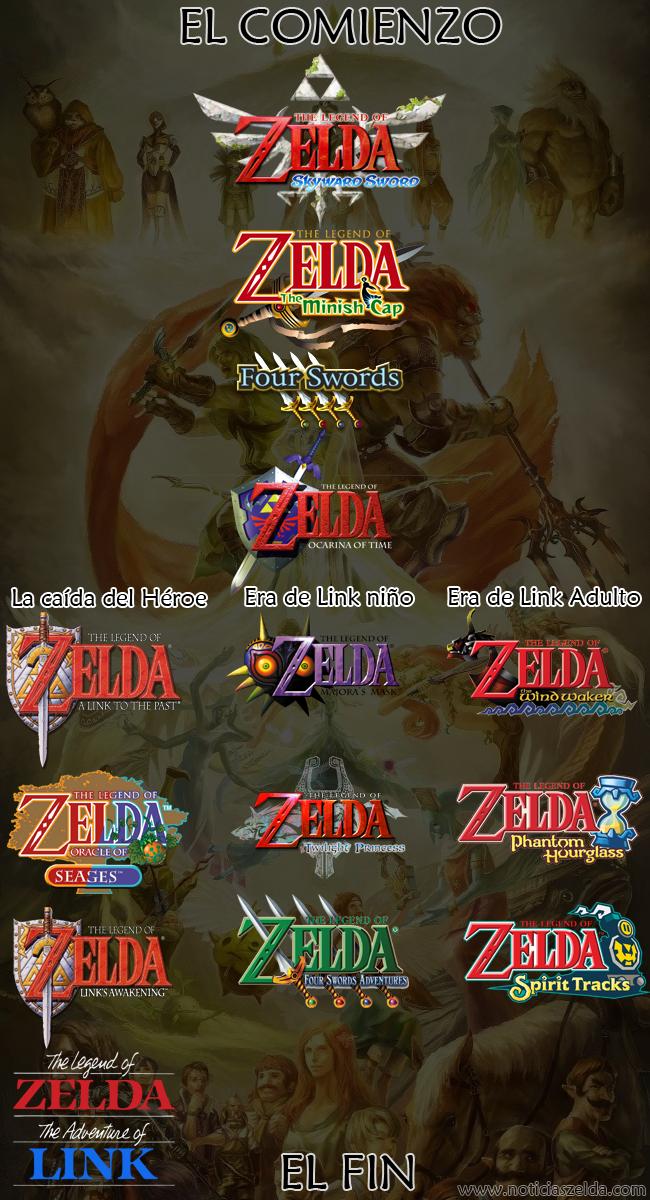 Nuno Arcade Cronologia Oficial De Los Juegos De The Legend Of Zelda