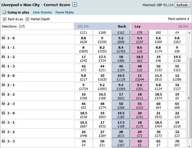 Football Correct Score Betting