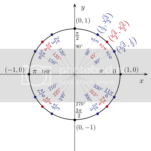 Jim Belk's unit circle in radians illustration with only positive angle coordinates