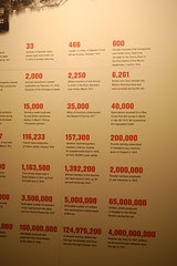 WWI Museum 26 - facts