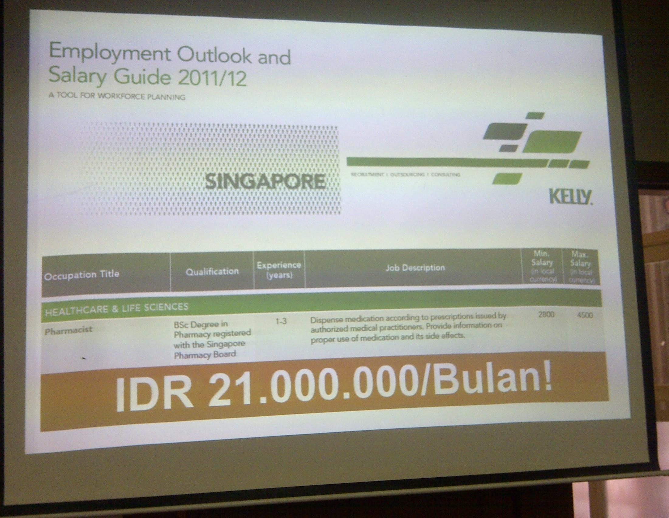 Kisaran Gaji di Sektor Farmasi Singapura
