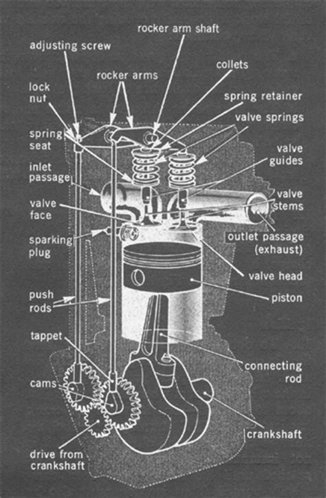 Cutaway of Internal Combustion engine