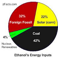 Pros And Cons Of Corn Ethanol Corn Based Ethanol Reinventing