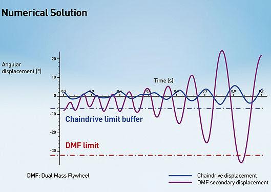 Renault Researcher Solves Noise And Vibration Problems