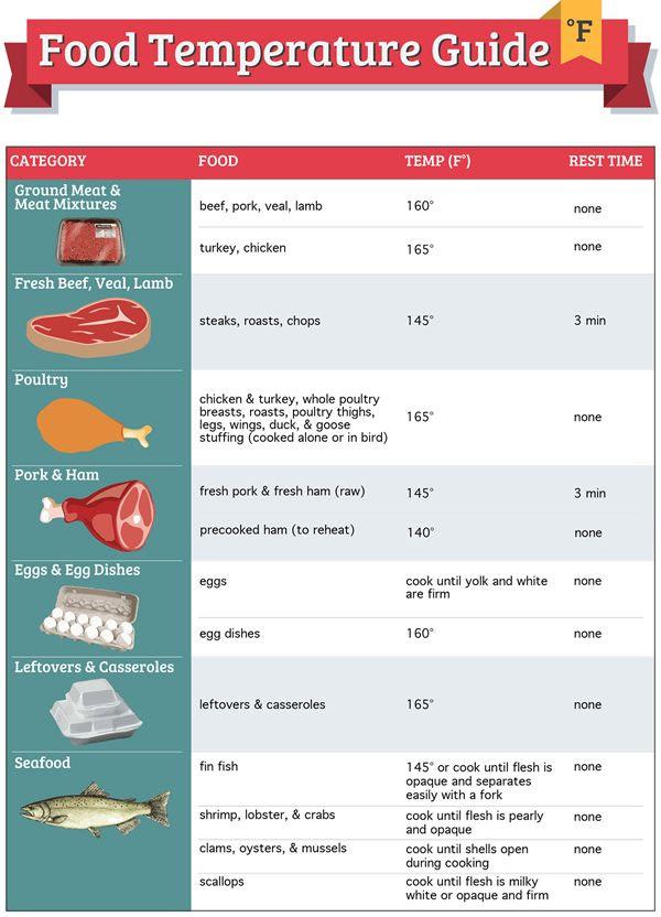 Restaurant Food Safety Guidelines: Avoid the Danger Zone
