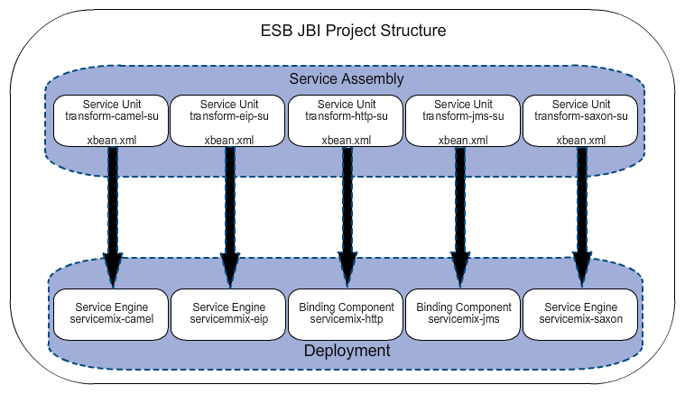 ESB JBI Service Assembly Project