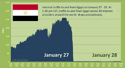 A graph showing internet traffic to and from Eqypt.