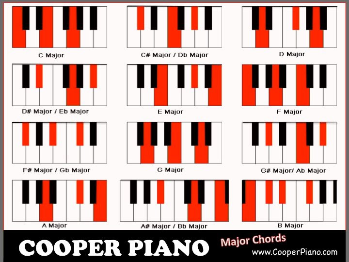 Piano Chord Chart 2015confession