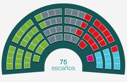 Basque Parliament Elections Results