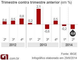 Variação PIB 2012-2014 - matéria (Foto: G1)