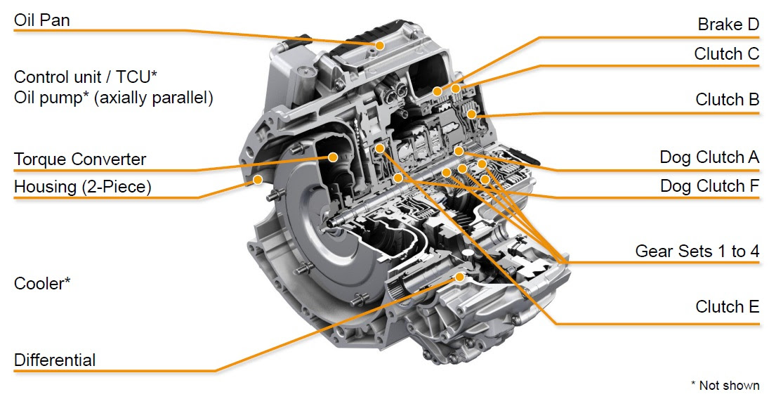 Latest Transmission Titbit Zf 9hp Youwheel Com Your Ultimate And Professional Car Resources