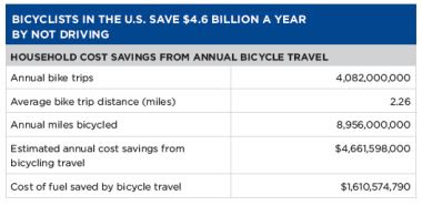 Bike factsheet