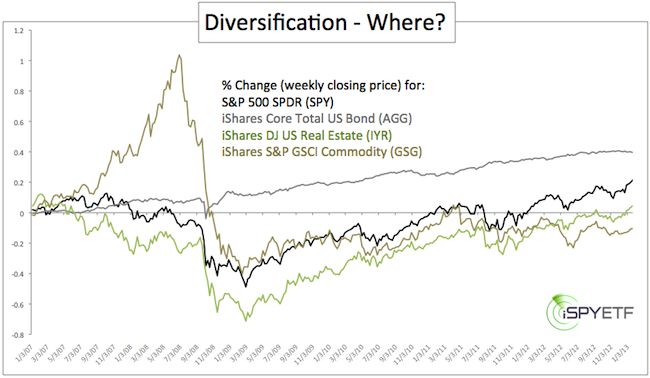 Diversification The Correlation Risk Trap Is Real