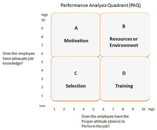 Performance Analysis Chart