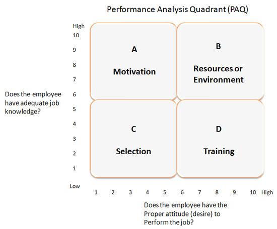 Performance Analysis Chart