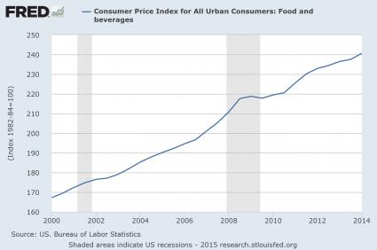 Presentation Food Inflation
