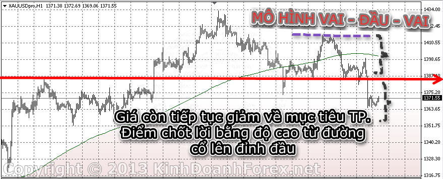 Sale price action pattern head and shoulder - head and shoulder