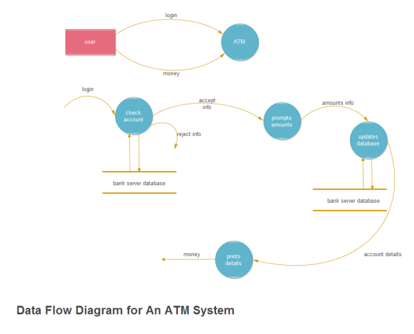 New data flow diagram software mac flow software mac diagram data format download templates pdf in data atm flow system ccuart Images